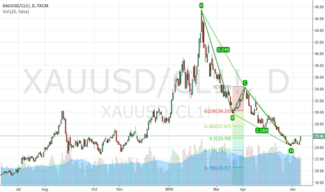 XAUUSD/CL1!: gold/oil ratio