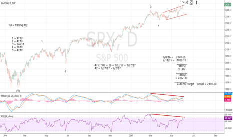 SPX: SPX Hits Major Restistance on Time Cycle Day