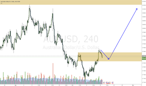 AUDUSD: AUDUSD waiting for a Long opportunity