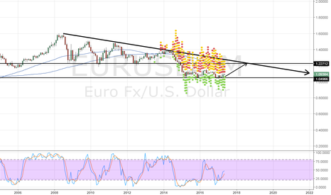 EURUSD: EURUSD LONG TERM