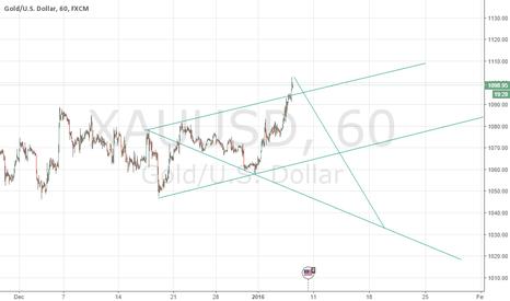 XAUUSD: Wolfe wave