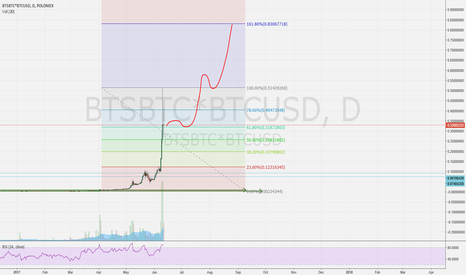 BTSBTC*BTCUSD: Next steps to $1 usd