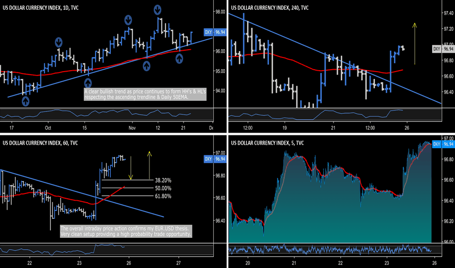 DXY: DXY - Confirming EUR.USD & NZD.USD Thesis