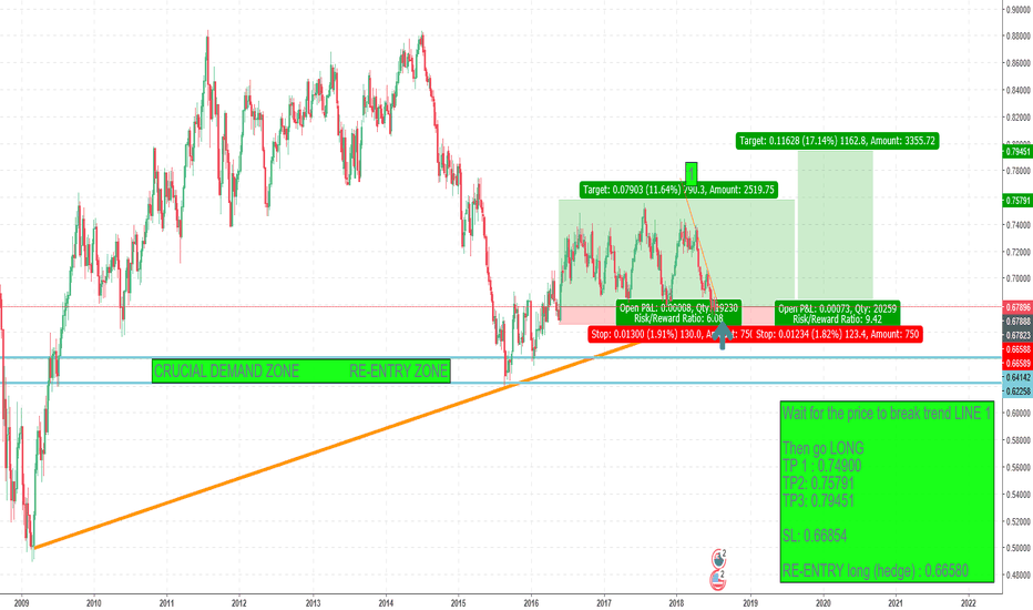 NZDUSD: POTENTIAL  LONG ENTRY FOR NZD/USD