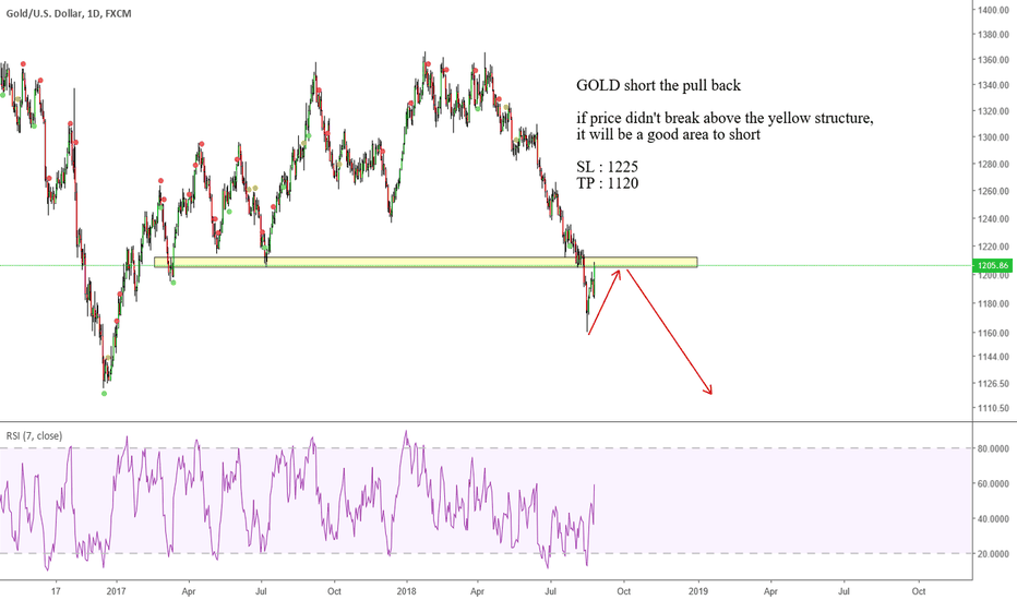 XAUUSD: GOLD short the pull back