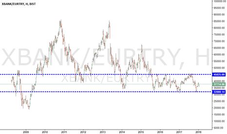 XBANK/EURTRY: El classico de la grafiko de banca vs eurotl.