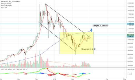 BTCUSD: Bitcoin breaking out of Inverse H & S pattern $BTCUSD $GBTC