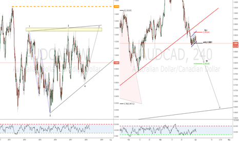 AUDCAD: SImple ABC after bearish flag