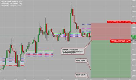 GBPUSD: Go Short a Break Below Opening Range Low & Previous Bar Lows