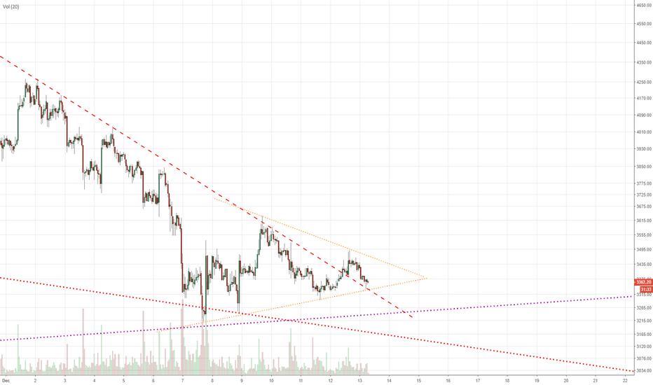 BTCUSD: Bitcoin short term triangle setup
