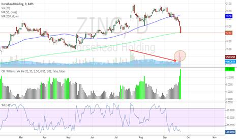 ZINC: Tend Reversal