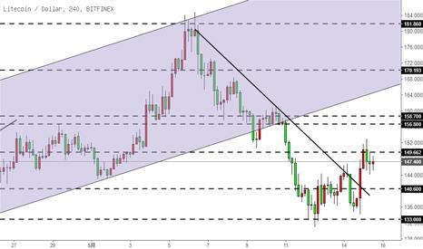 LTCUSD: 莱特币LTC-下降趋势线被打破,震荡思路