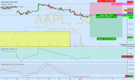 AAPL: short AAPL @ 30 min @ trading capability for this 1st week `17