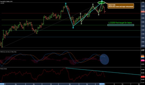 EURUSD: EURUSD ELLIOTT AND FIBO ANALYSIS