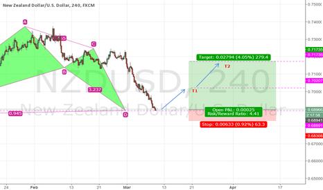 NZDUSD: NZD/USD - Long
