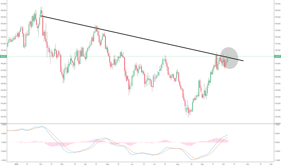 GBPJPY: GBPJPY Long entry on Daily close on trend breakout