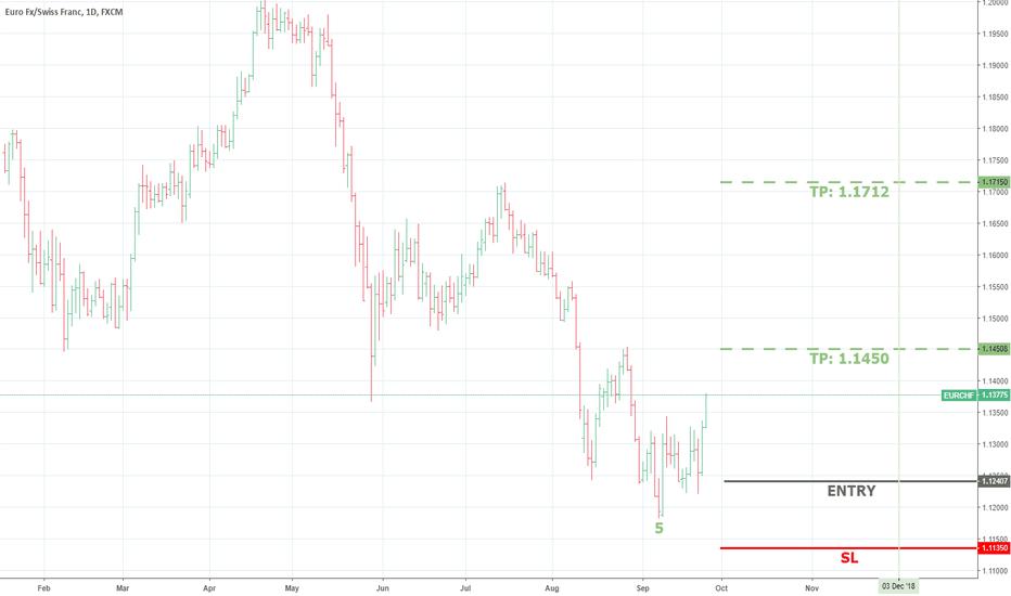 EURCHF: EURCHF buy opportunity