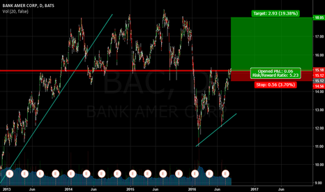 BAC: BBY Long Trade Simple Lines as usual