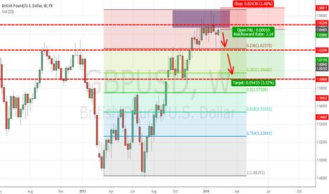 GBPUSD: GBP/USD  down trend