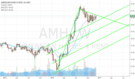AMH: $AMH Long Weekly Bull Flag