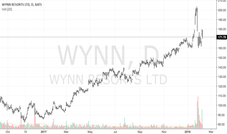WYNN: Risks were mitigated with WYNN CEO stepping down.