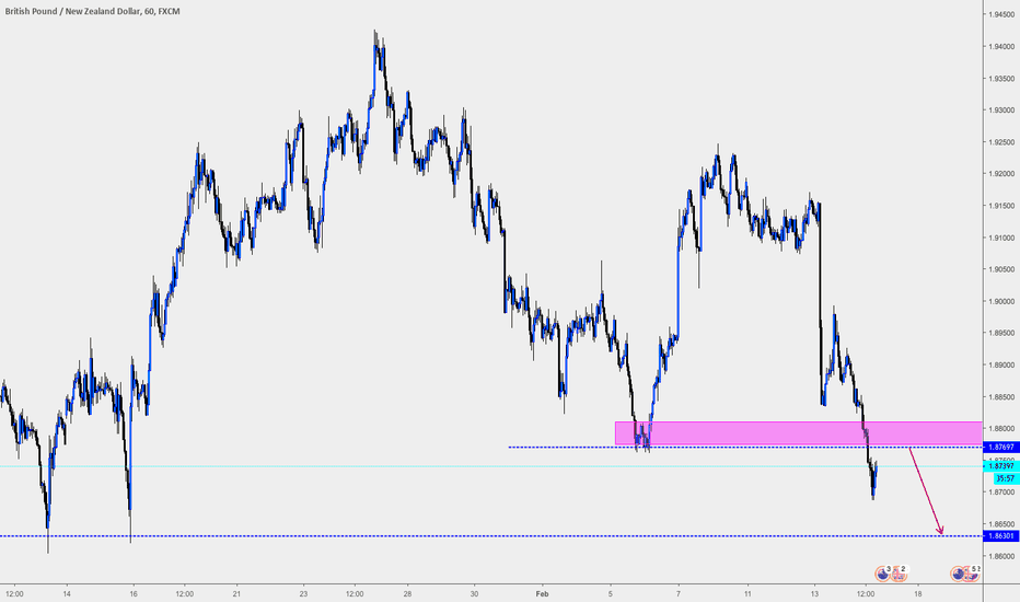 GBPNZD: pullback trading
