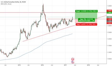 USDCAD: USDCAD looking bullish