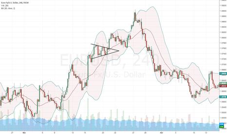 EURUSD: EURUSD Bullish Falling Wedge