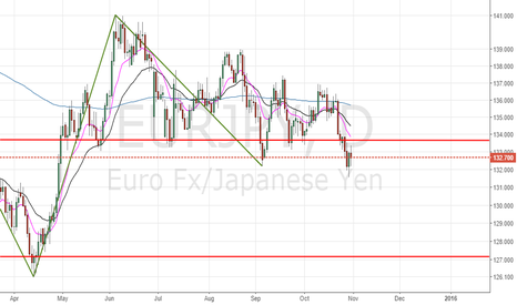 EURJPY: EURJPY SHORT OPPORTUNITY VALIDATION