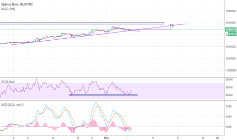 DGBBTC: DGB about a start a bullish trend