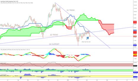 AUDJPY: AUDJPY Short (1st post as newb, be kind)