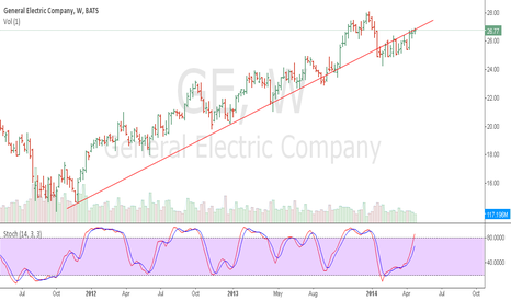 GE: Still below a long-term trendline