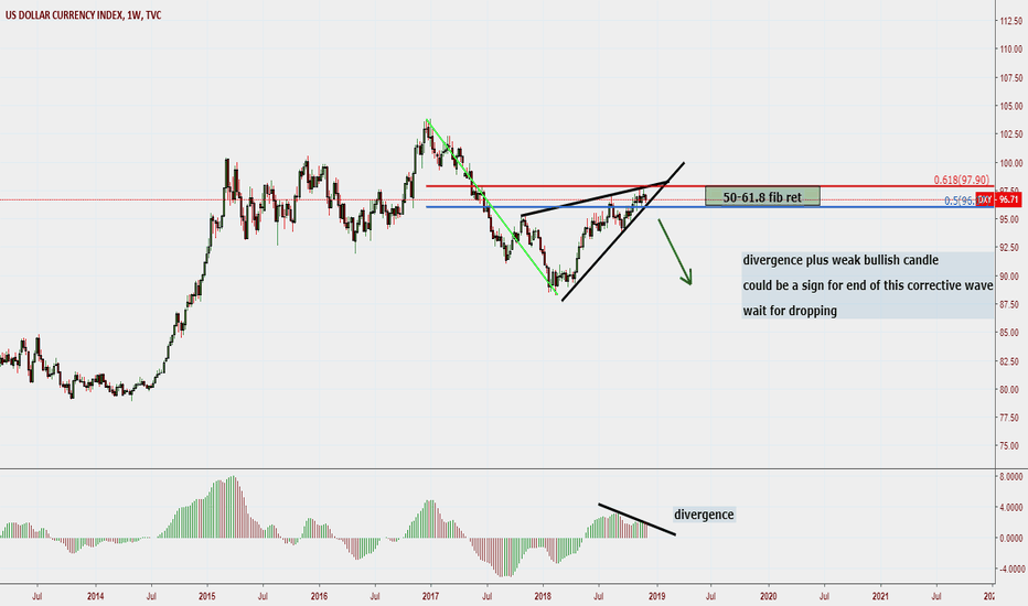 DXY: U.S. DOLLAR ,,, possible dropping after breakout