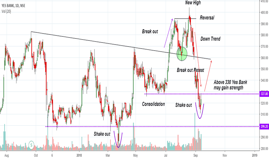 YESBANK: After recent shake out ,   Yes Bank may gain strength above 330