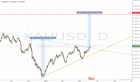 XAUUSD: Ultra long GOLD