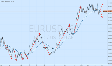 EURUSD: waiting to confirm the diection