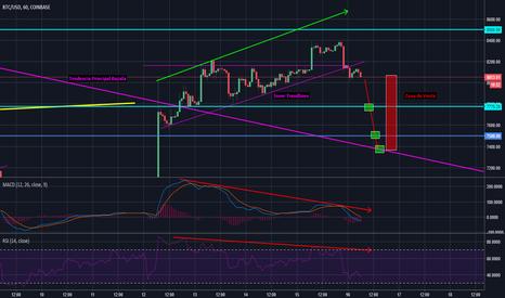 BTCUSD: Bitcoin - Fuerte Divergencia - Marco H1