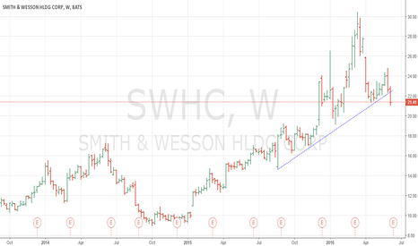 SWHC: Smith & Wesson just broke weekly support