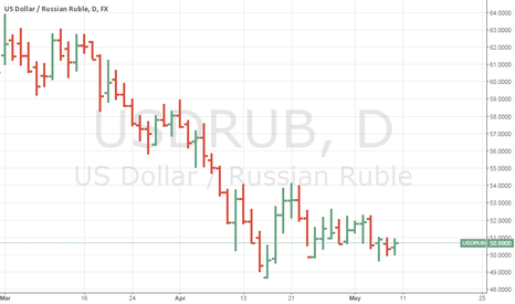 USDRUB: Long USDRUB to 54