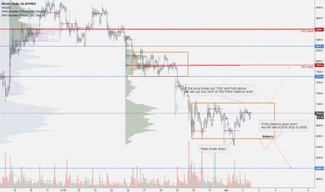 BTCUSD: BTCUSD Volume Analysis Prediction 4/02/2018