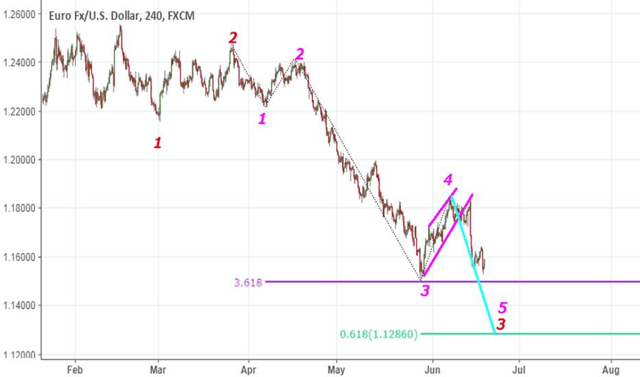 EURUSD: expect to decrese