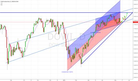 DOWI: 70% Probability Bullish Scenario - DJX / DOWI