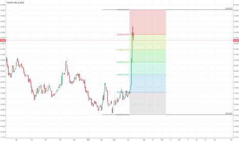 USDRUB_TOM: USDRUB_tom: коррект и новый рост?