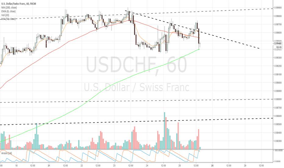 USDCHF: $USDCHF 1hr chart update