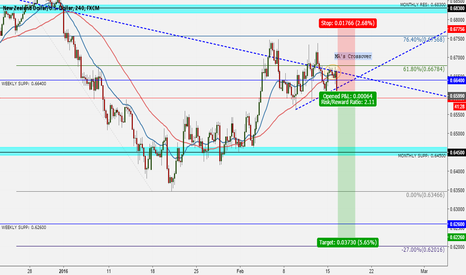 NZDUSD: Bearish Bias for NZDUSD