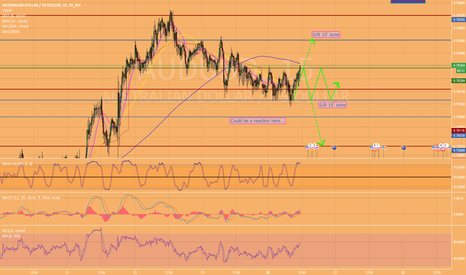 AUDUSD: Buy or sell?
