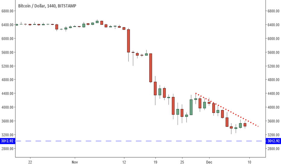 BTCUSD: Bitcoin: Bears Are Strong But On Look Out For This Key Reversal?