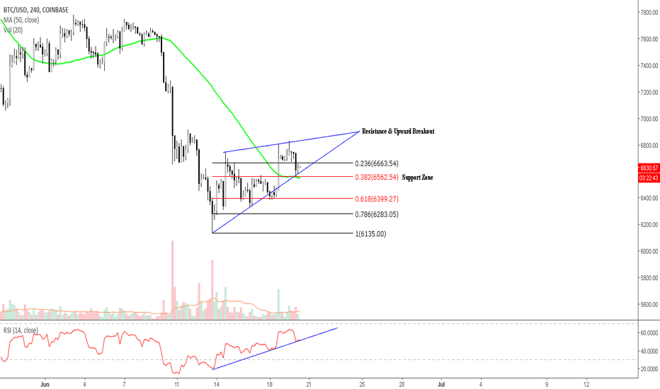 BTCUSD: BTC/USD, 240, Upward Breakout- Resistance and Support Points