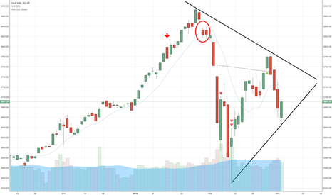 SPX: SPX: Prudence required