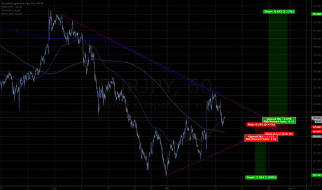 EURJPY: EURJPY 1hr 2mo wedge breakout